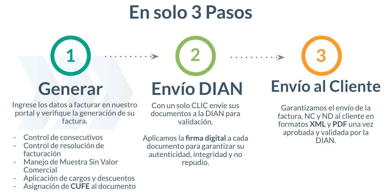 facturacion en 3 pasos