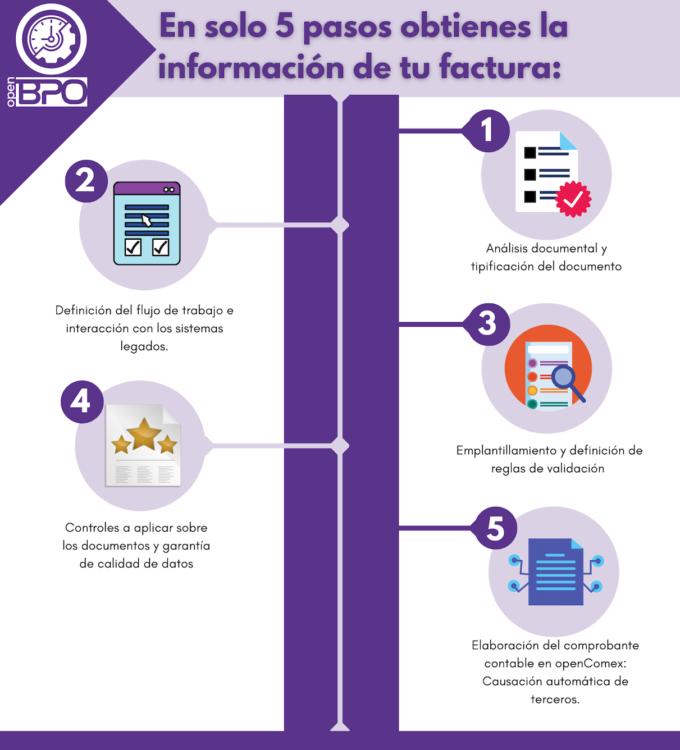 5 pasos para obtener la informacion de la factura